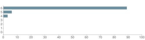 Chart?cht=bhs&chs=500x140&chbh=10&chco=6f92a3&chxt=x,y&chd=t:89,6,3,0,0,0,0&chm=t+89%,333333,0,0,10|t+6%,333333,0,1,10|t+3%,333333,0,2,10|t+0%,333333,0,3,10|t+0%,333333,0,4,10|t+0%,333333,0,5,10|t+0%,333333,0,6,10&chxl=1:|other|indian|hawaiian|asian|hispanic|black|white